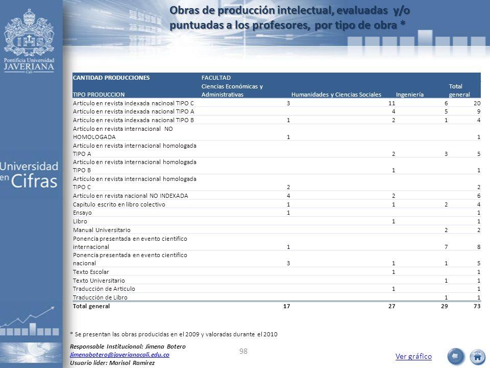 Obras de producción intelectual, evaluadas y/o puntuadas a los profesores, por tipo de obra *