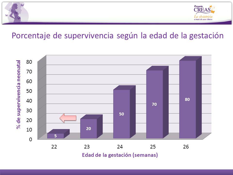 Porcentaje de supervivencia según la edad de la gestación