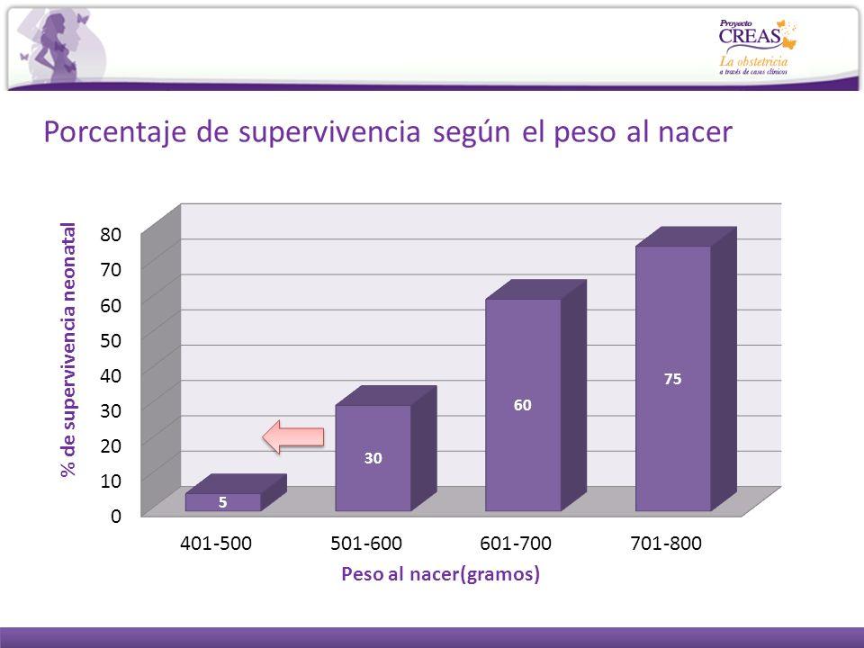 Porcentaje de supervivencia según el peso al nacer