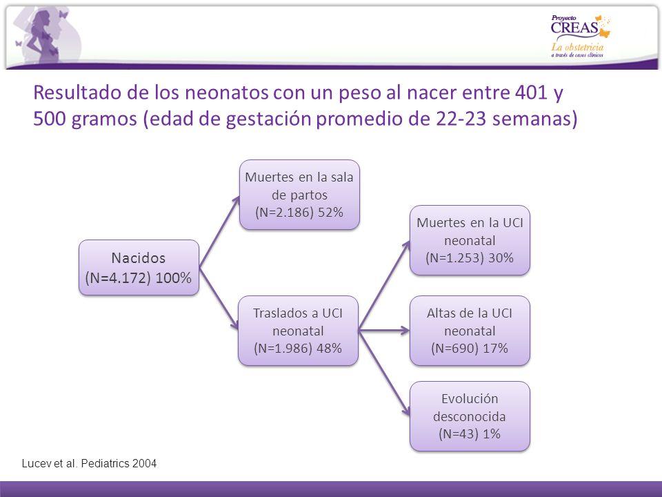 Resultado de los neonatos con un peso al nacer entre 401 y 500 gramos (edad de gestación promedio de 22-23 semanas)