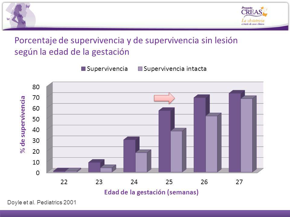 Porcentaje de supervivencia y de supervivencia sin lesión según la edad de la gestación