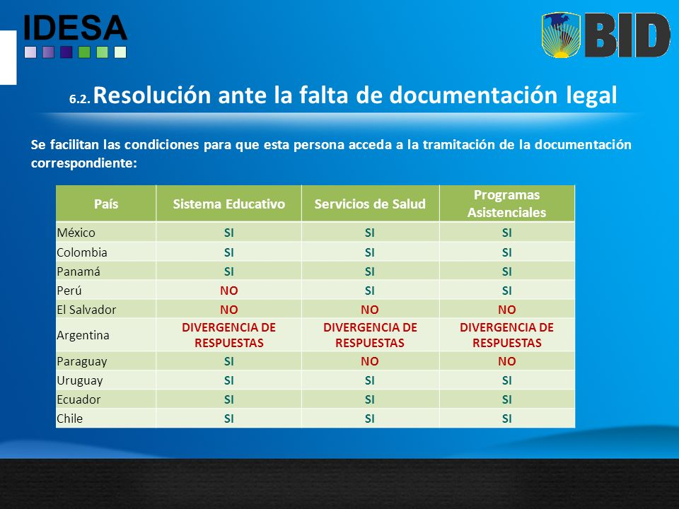 6.2. Resolución ante la falta de documentación legal