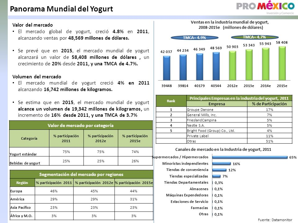 Panorama Mundial del Yogurt