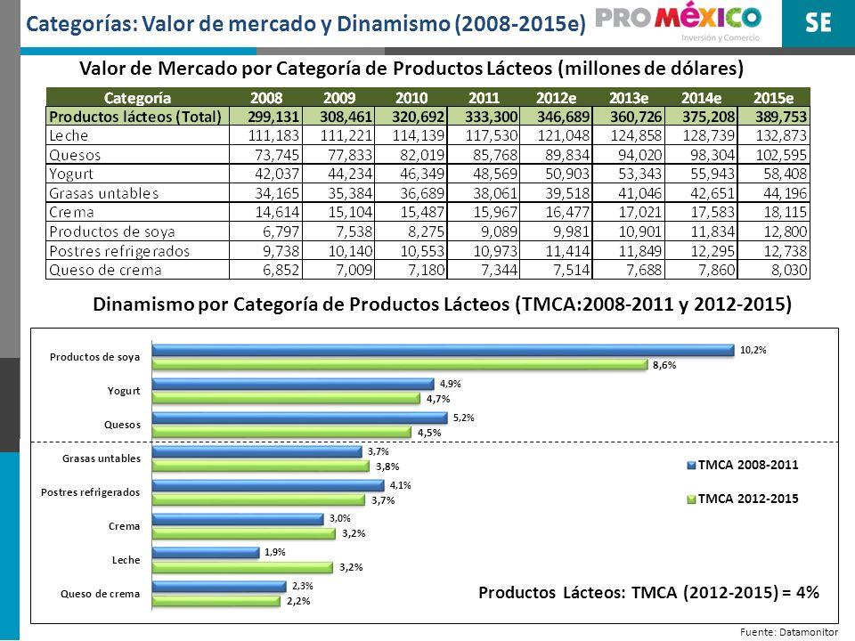 Categorías: Valor de mercado y Dinamismo (2008-2015e)