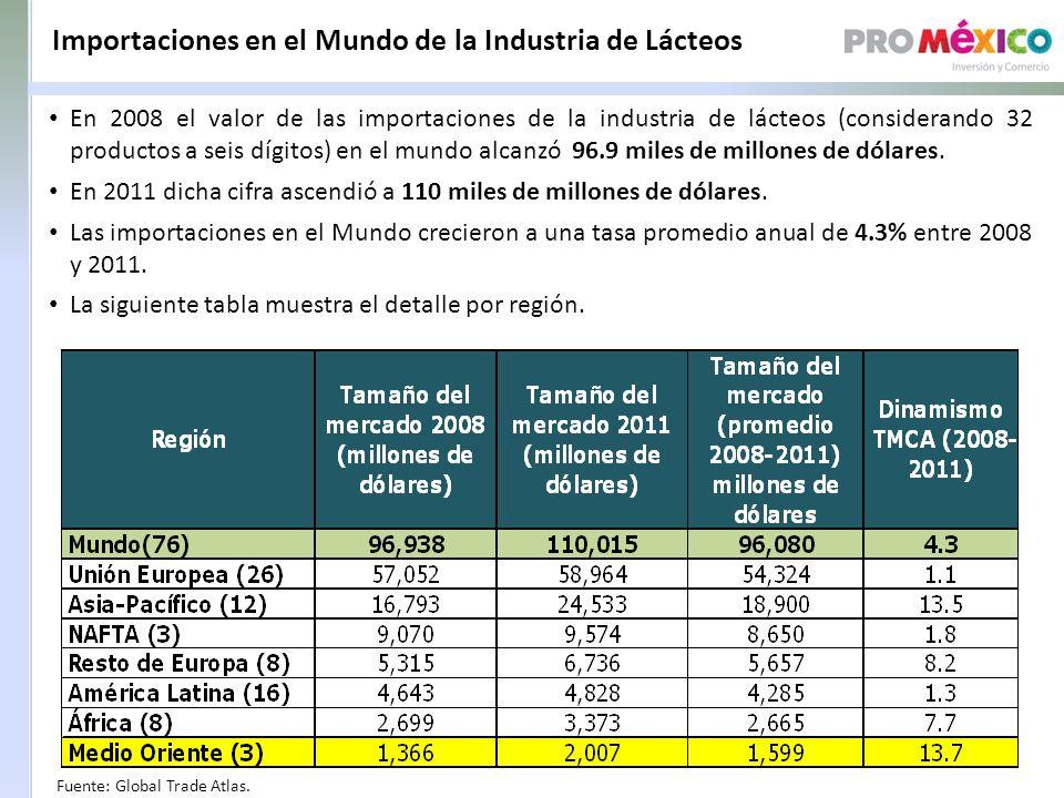 Importaciones en el Mundo de la Industria de Lácteos