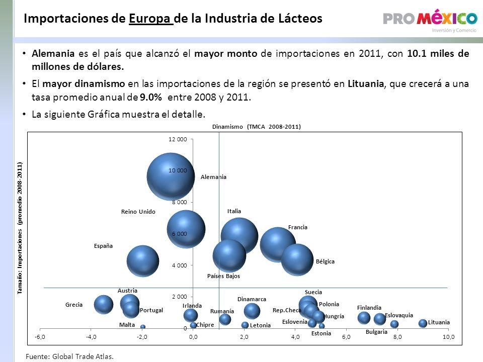 Importaciones de Europa de la Industria de Lácteos