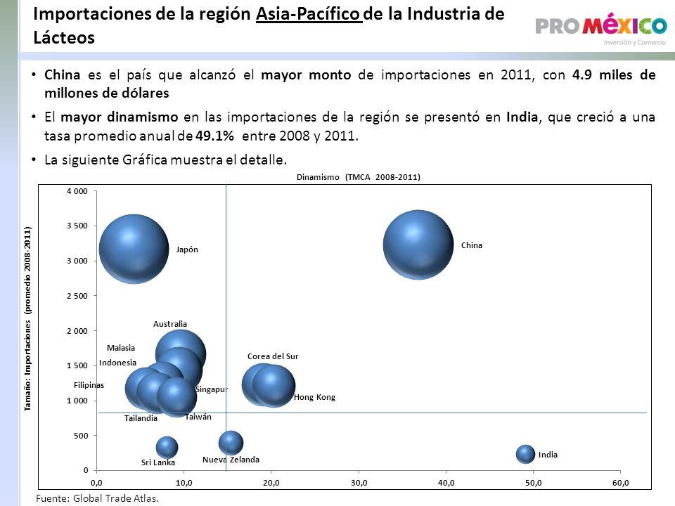 Importaciones de la región Asia-Pacífico de la Industria de Lácteos