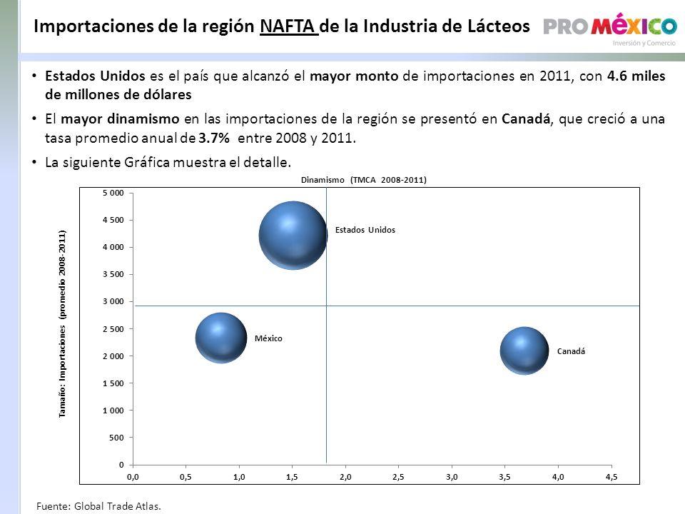 Importaciones de la región NAFTA de la Industria de Lácteos