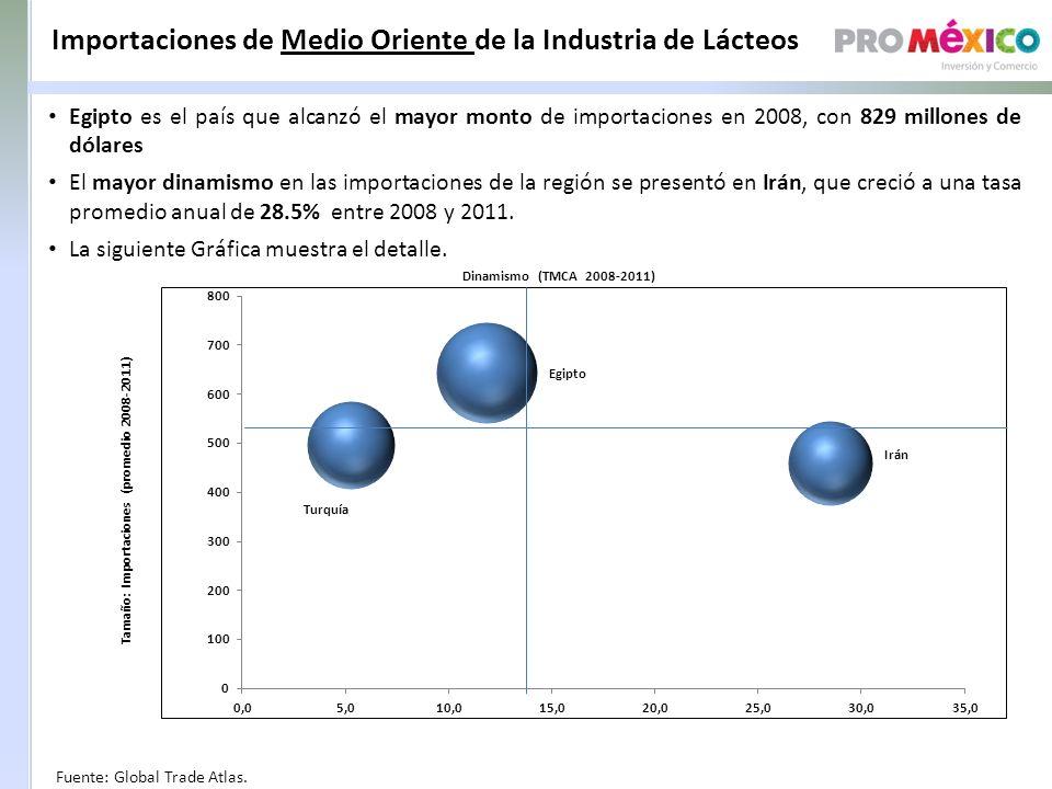 Importaciones de Medio Oriente de la Industria de Lácteos