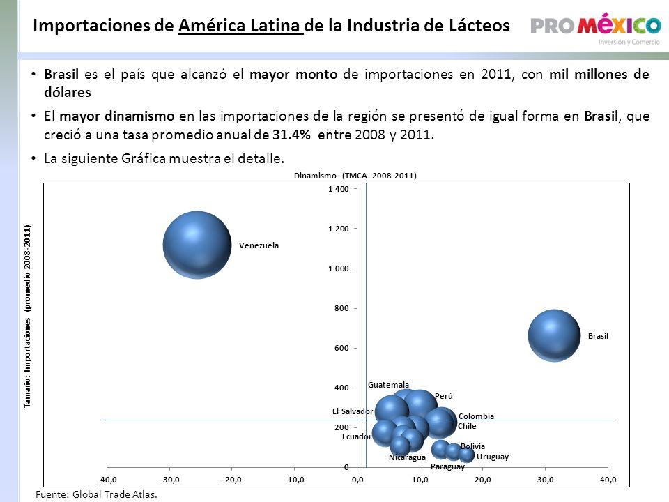 Importaciones de América Latina de la Industria de Lácteos