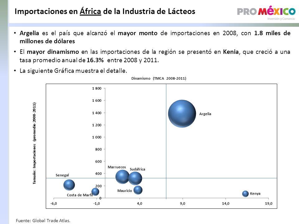 Importaciones en África de la Industria de Lácteos