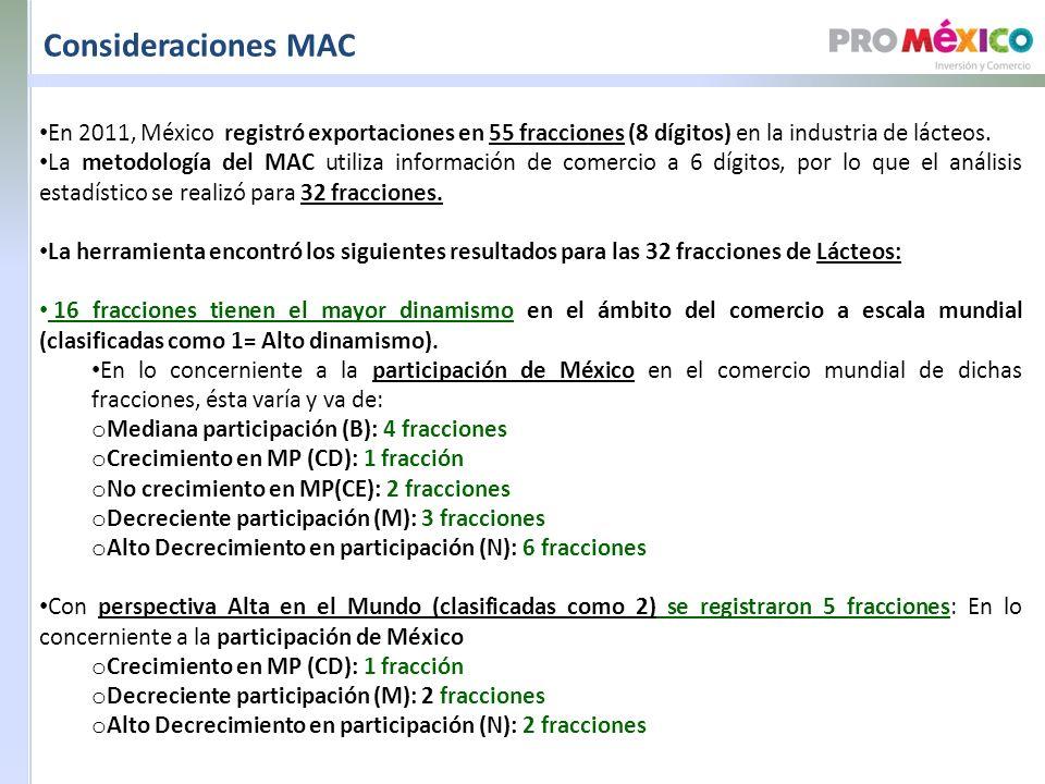 Consideraciones MAC En 2011, México registró exportaciones en 55 fracciones (8 dígitos) en la industria de lácteos.