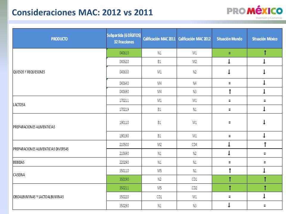 Consideraciones MAC: 2012 vs 2011