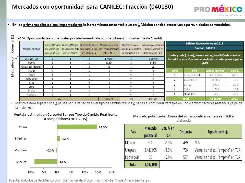 Mercados con oportunidad para CANILEC: Fracción (040130)