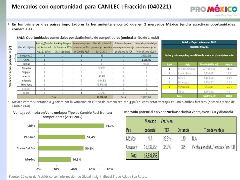 Mercado potencial en Venezuela asociado a ventajas en TCR y distancia