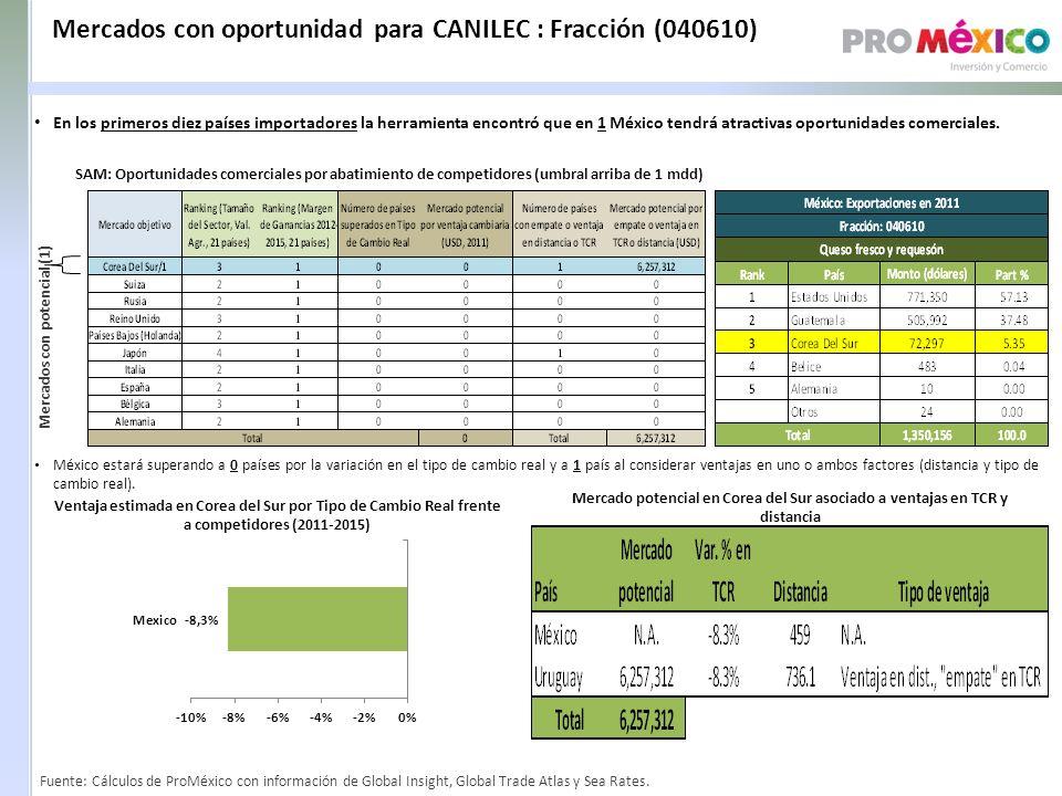 Mercados con oportunidad para CANILEC : Fracción (040610)