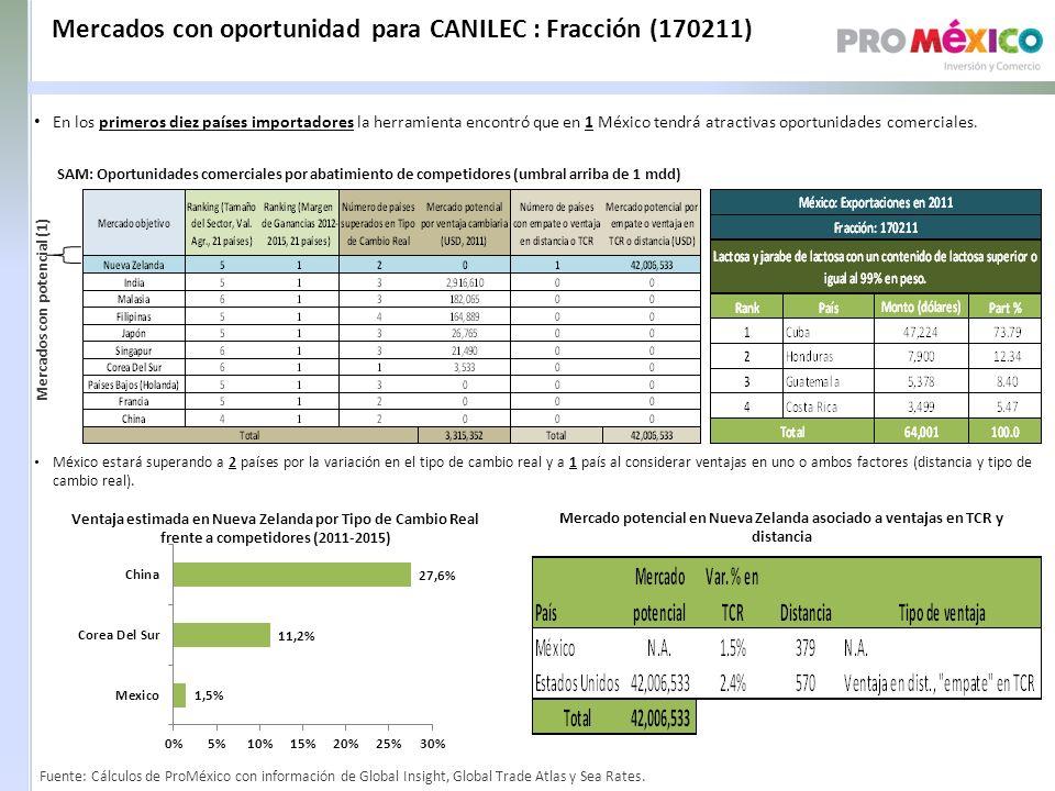 Mercados con oportunidad para CANILEC : Fracción (170211)