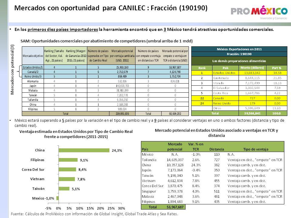 Mercados con oportunidad para CANILEC : Fracción (190190)