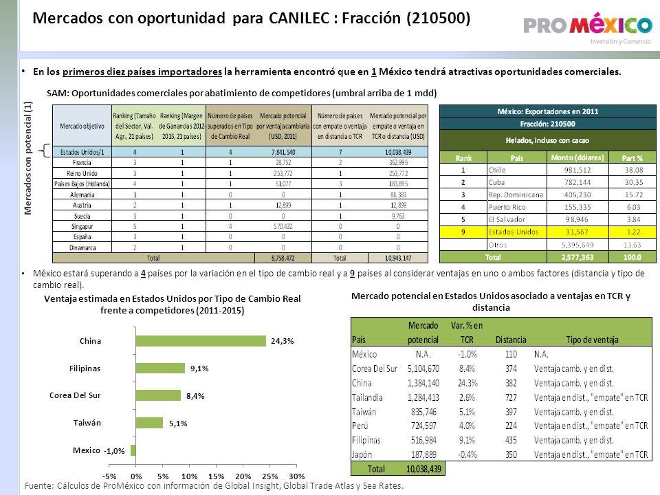 Mercados con oportunidad para CANILEC : Fracción (210500)