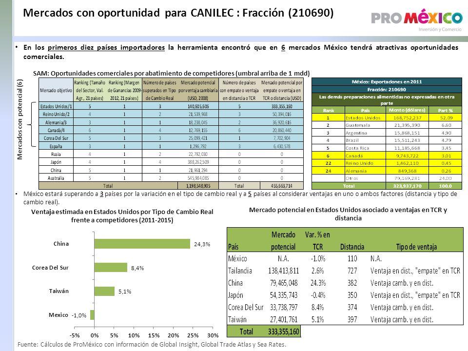 Mercados con oportunidad para CANILEC : Fracción (210690)