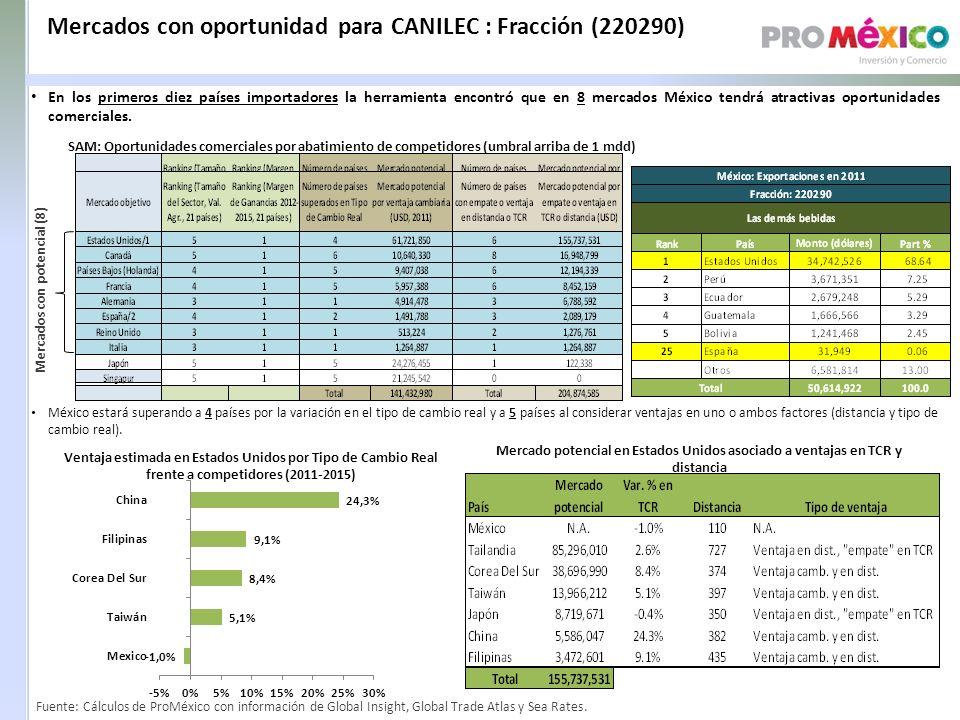 Mercados con oportunidad para CANILEC : Fracción (220290)