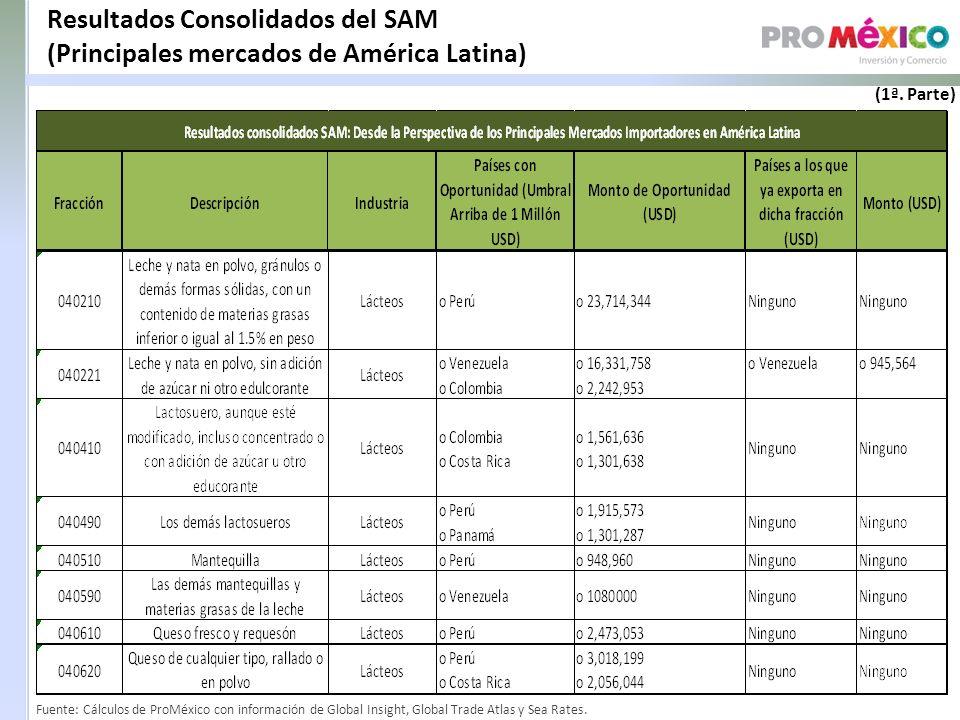 Resultados Consolidados del SAM