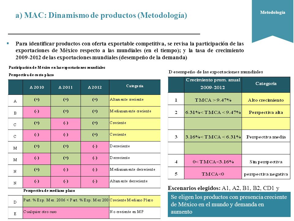 a) MAC: Dinamismo de productos (Metodología)