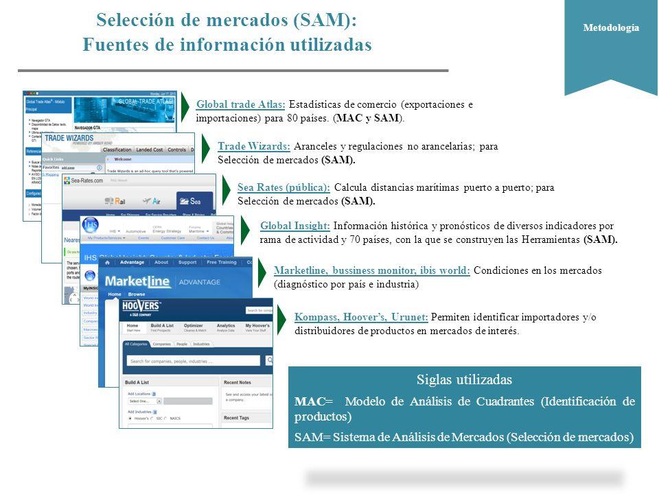 Selección de mercados (SAM): Fuentes de información utilizadas