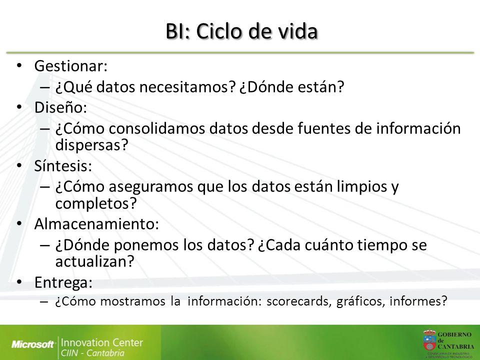 BI: Ciclo de vida Gestionar: ¿Qué datos necesitamos ¿Dónde están
