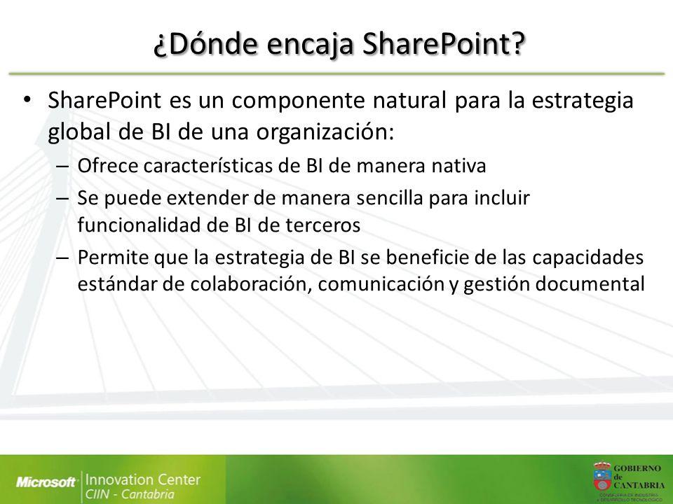 ¿Dónde encaja SharePoint