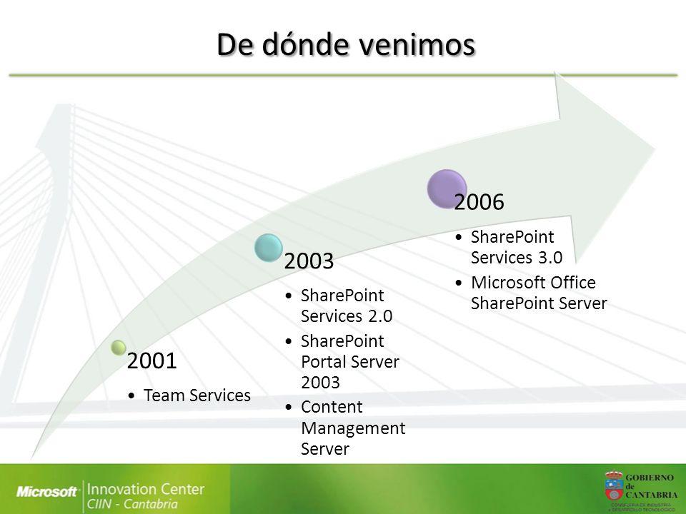 De dónde venimos 2001 Team Services 2003 SharePoint Services 2.0