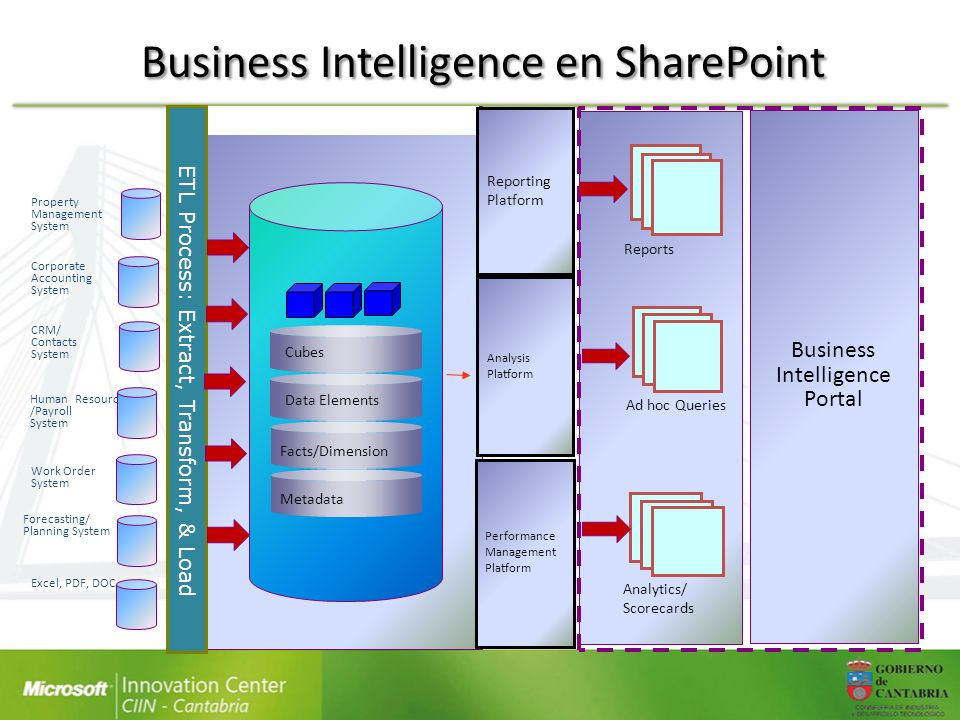Business Intelligence en SharePoint