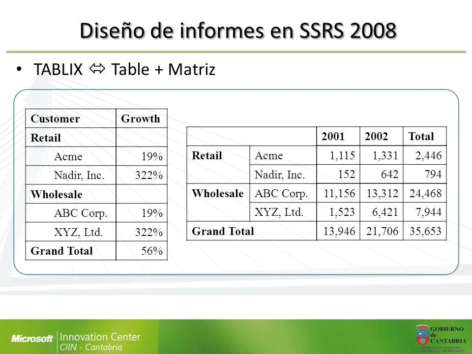 Diseño de informes en SSRS 2008