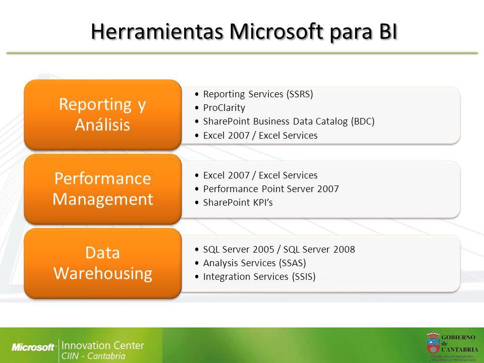 Herramientas Microsoft para BI