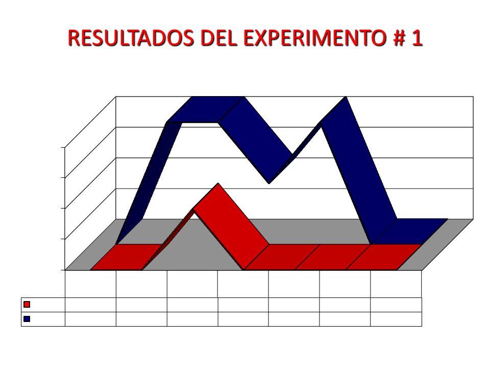 RESULTADOS DEL EXPERIMENTO # 1