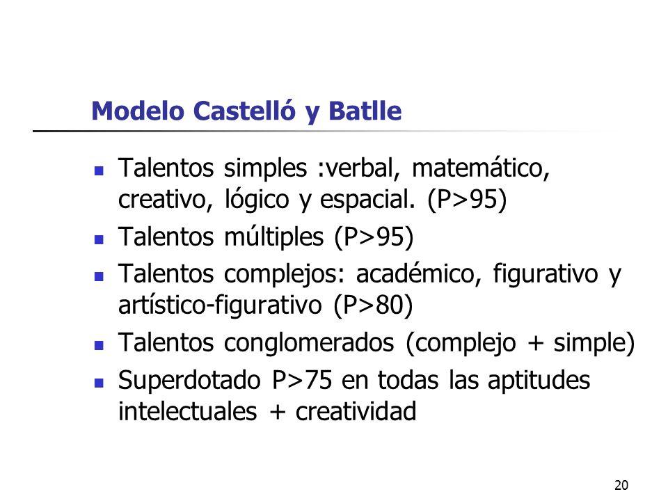 Modelo Castelló y Batlle