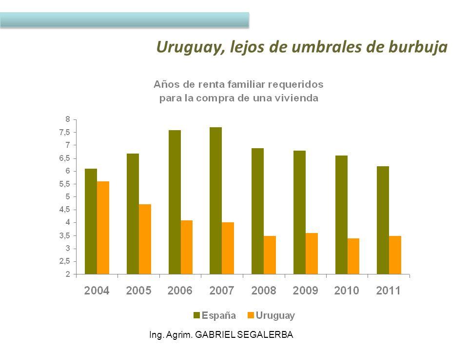 Uruguay, lejos de umbrales de burbuja