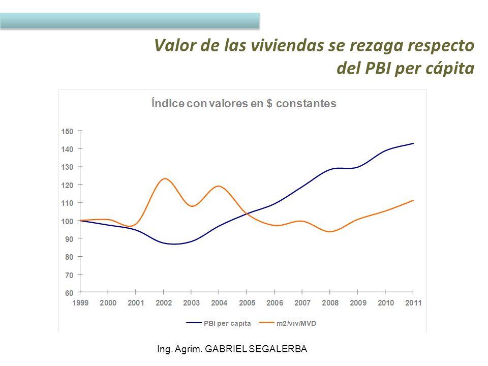 Valor de las viviendas se rezaga respecto del PBI per cápita