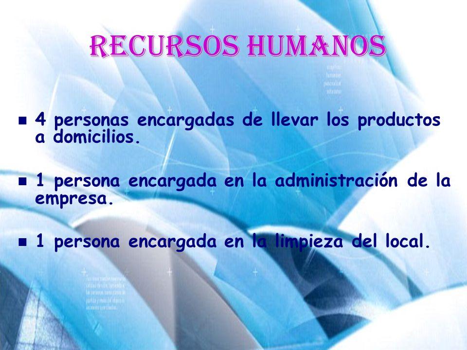 Recursos Humanos 4 personas encargadas de llevar los productos a domicilios. 1 persona encargada en la administración de la empresa.