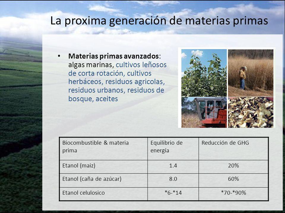 La proxima generación de materias primas