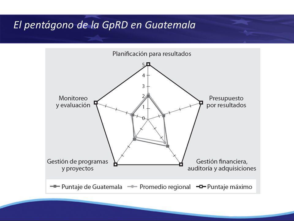 El pentágono de la GpRD en Guatemala