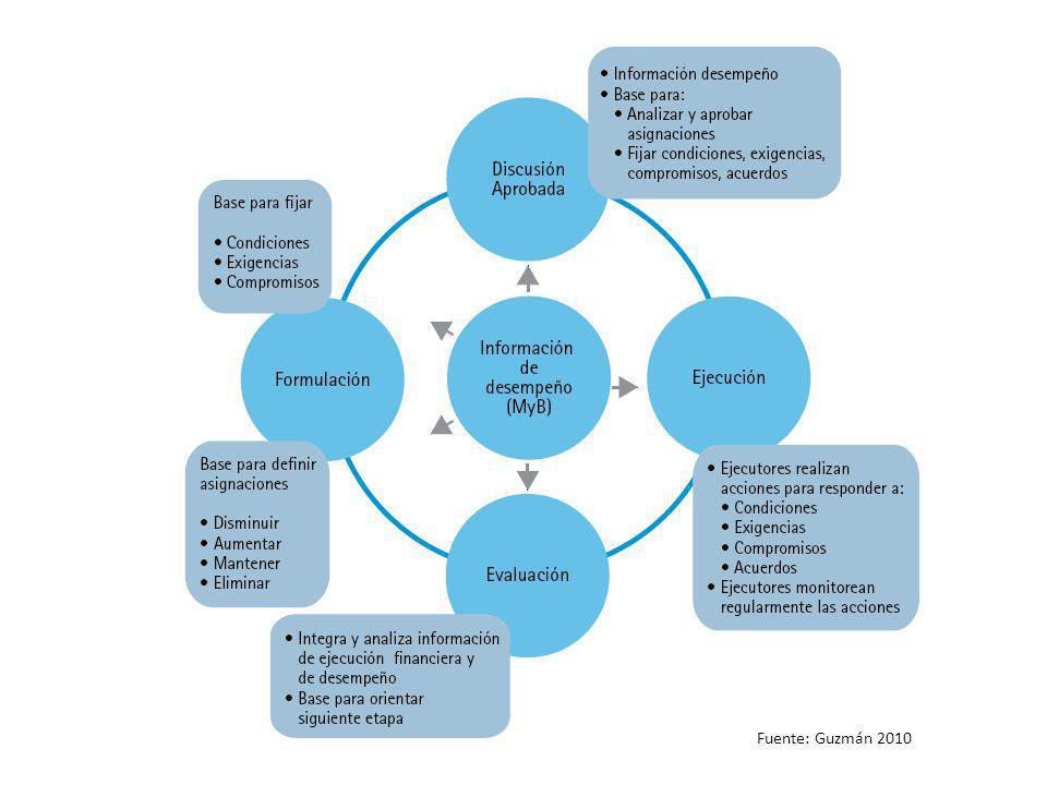 Procedimientos para tomar en cuenta los resultados en el proceso de elaboración del presupuesto