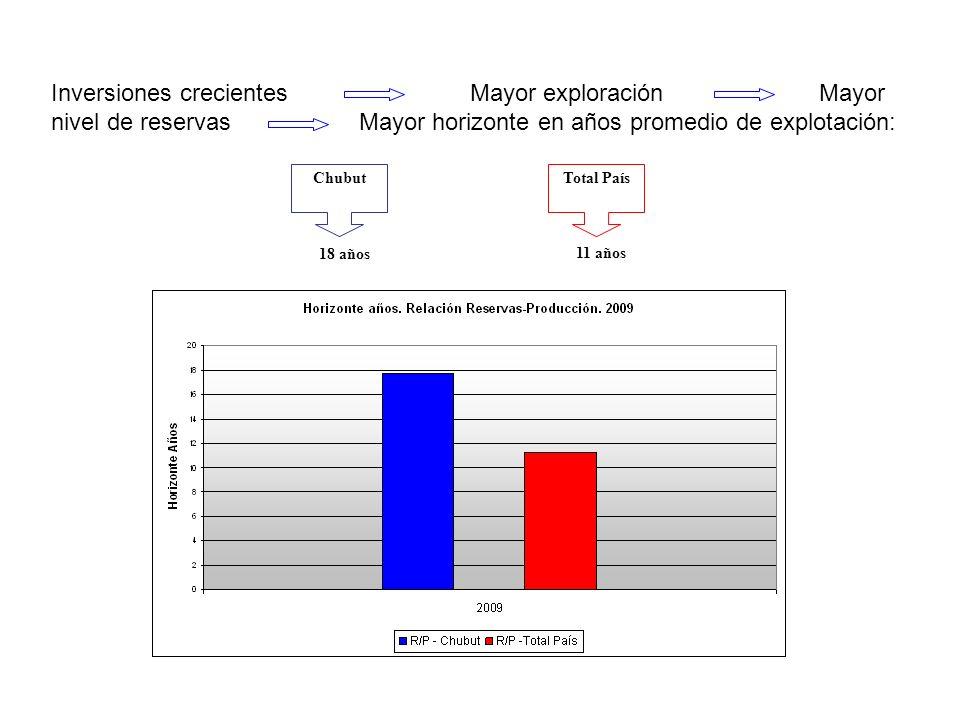 Inversiones crecientes Mayor exploración Mayor nivel de reservas Mayor horizonte en años promedio de explotación: