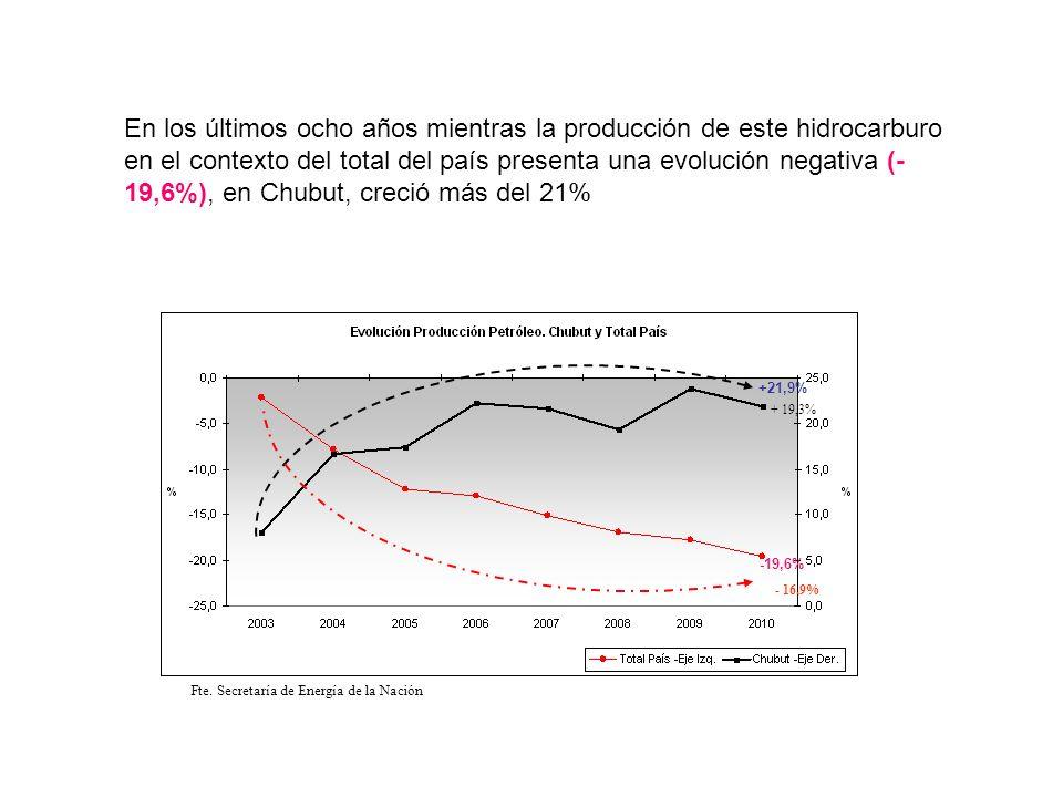 En los últimos ocho años mientras la producción de este hidrocarburo en el contexto del total del país presenta una evolución negativa (-19,6%), en Chubut, creció más del 21%