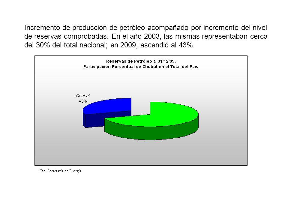 Incremento de producción de petróleo acompañado por incremento del nivel de reservas comprobadas. En el año 2003, las mismas representaban cerca del 30% del total nacional; en 2009, ascendió al 43%.