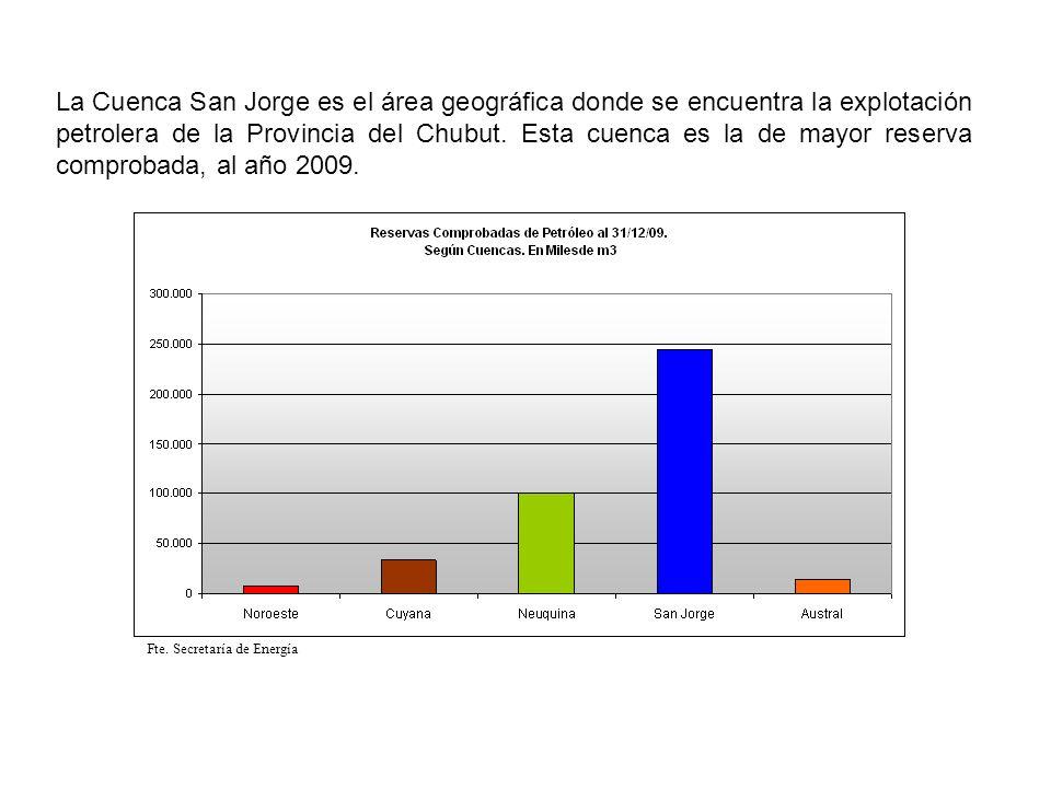 La Cuenca San Jorge es el área geográfica donde se encuentra la explotación petrolera de la Provincia del Chubut. Esta cuenca es la de mayor reserva comprobada, al año 2009.