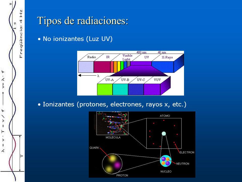 Tipos de radiaciones: No ionizantes (Luz UV)