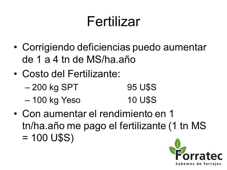 Fertilizar Corrigiendo deficiencias puedo aumentar de 1 a 4 tn de MS/ha.año. Costo del Fertilizante: