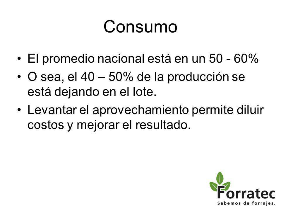 Consumo El promedio nacional está en un 50 - 60%