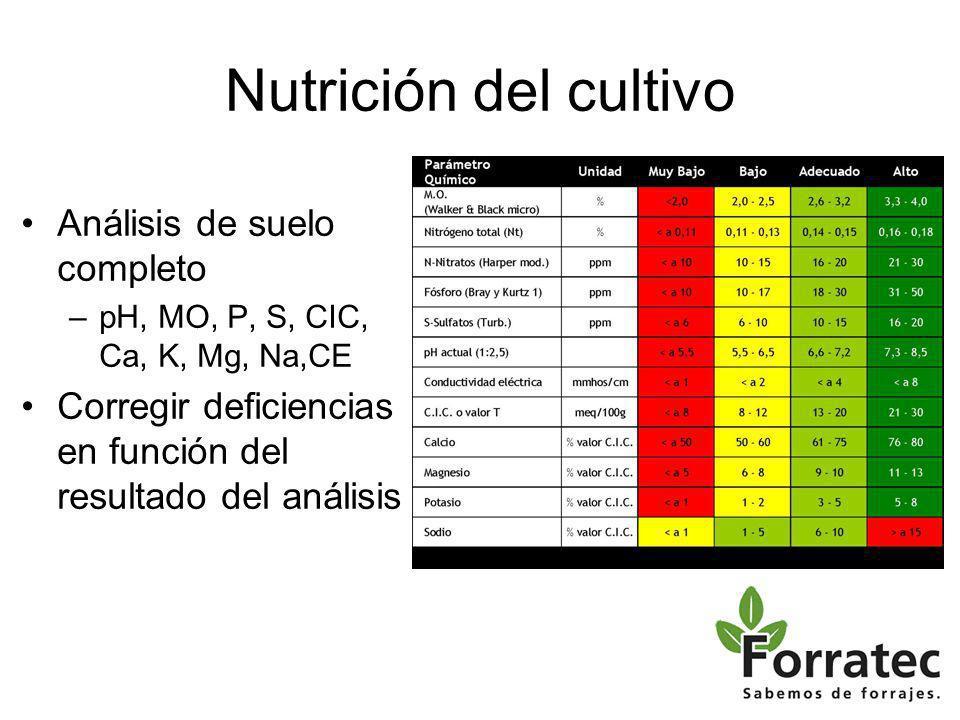 Nutrición del cultivo Análisis de suelo completo